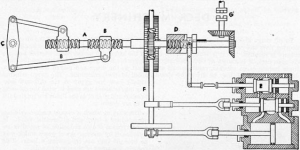 Steam Screw Type Steering Gear
